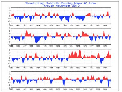 ao-index_1950-2009