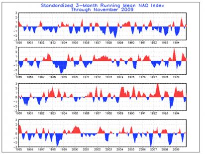 nao-index_1950-2009